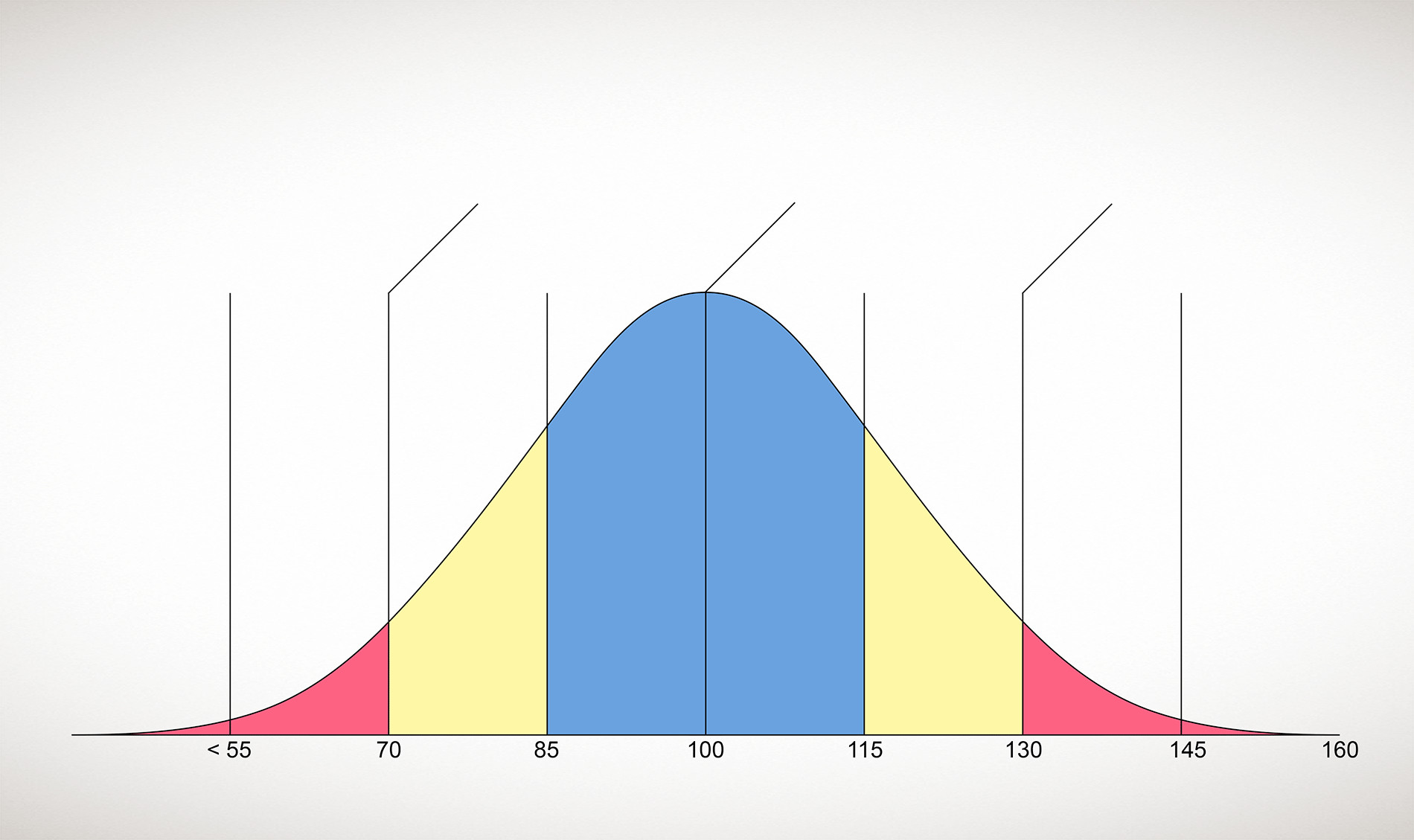 IQ Distribution Graph
